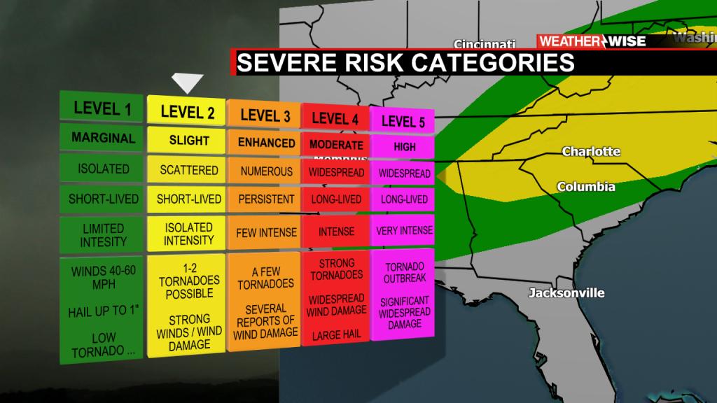 Severe Risk Categories