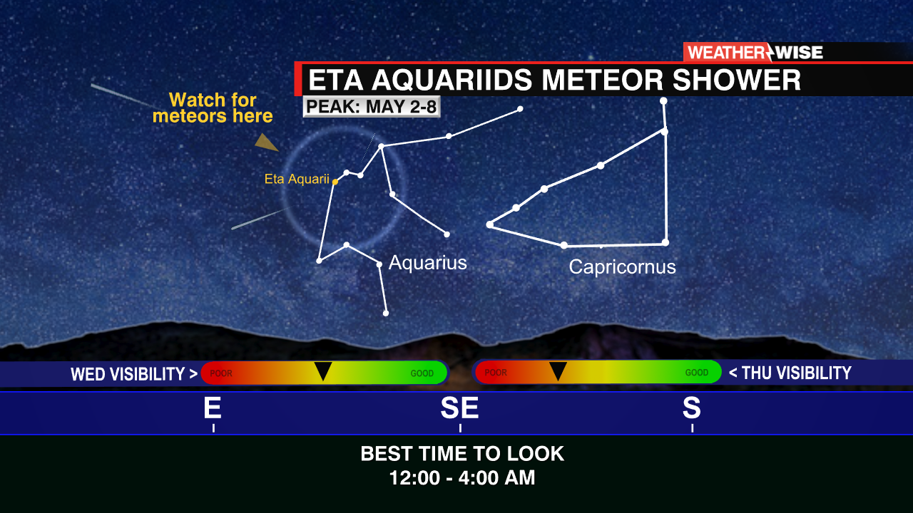 Eta Aquariids