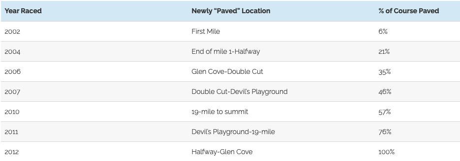 Newly Paved Location Chart