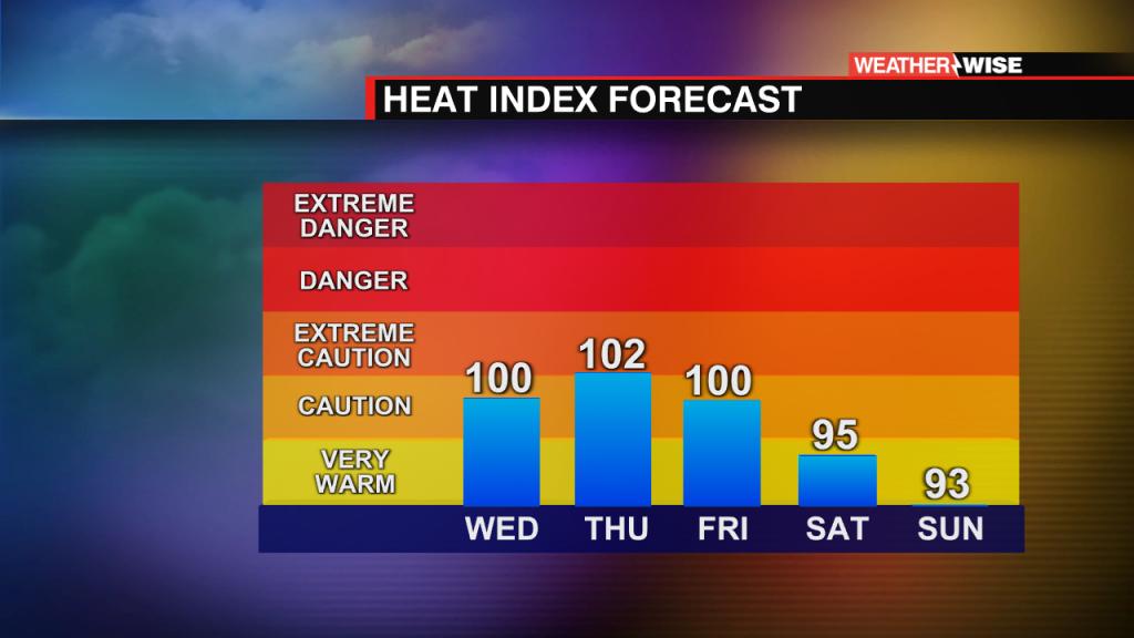 Heat Index Forecast 5 Day